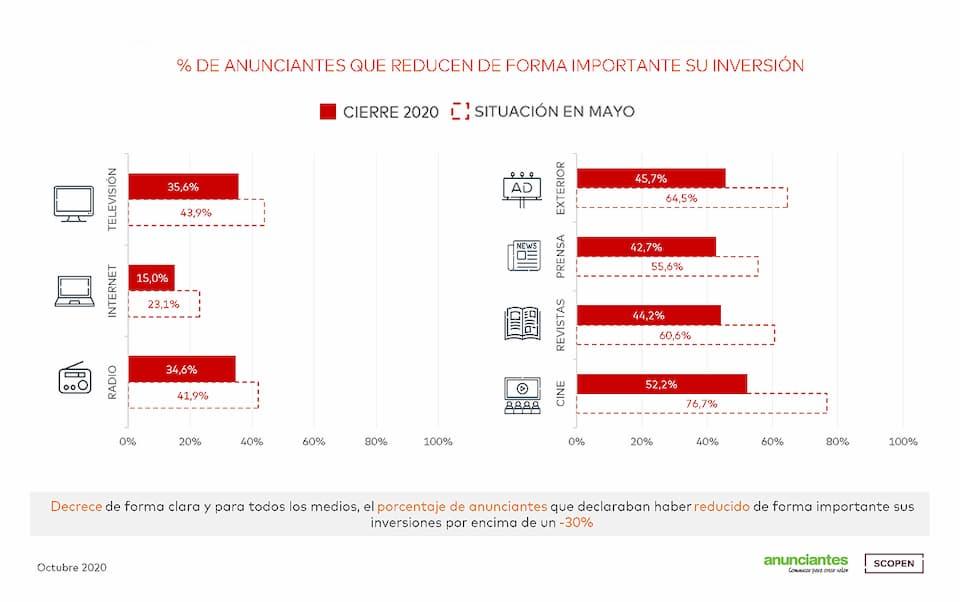 Reducción de la inversión en publicidad en 2020