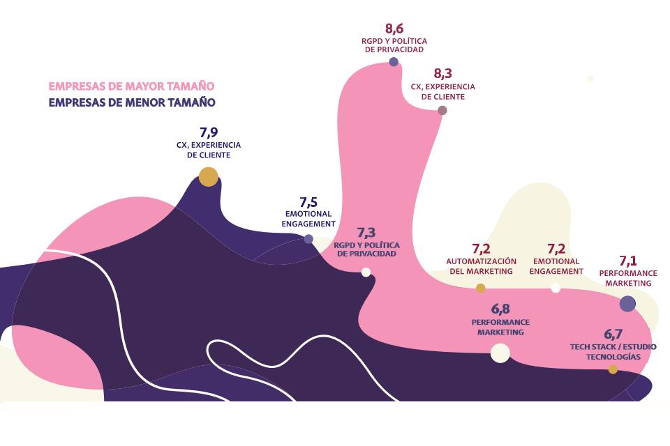 Priodidades de las empresas según su tamaño