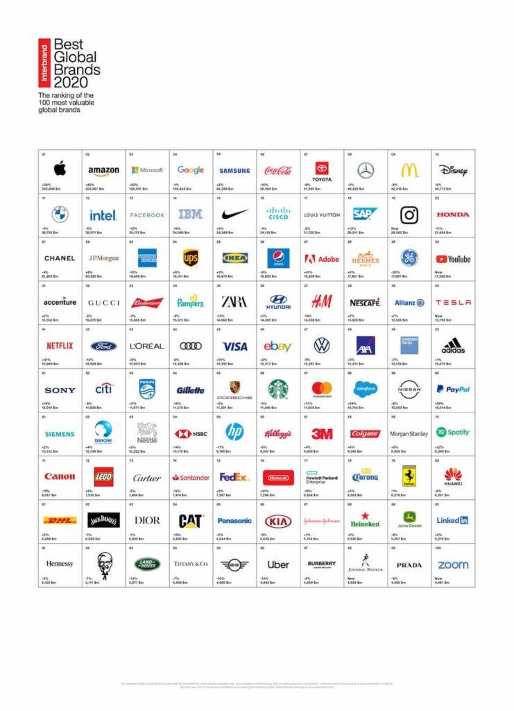 Ranking mejores marcas del mundo 2020