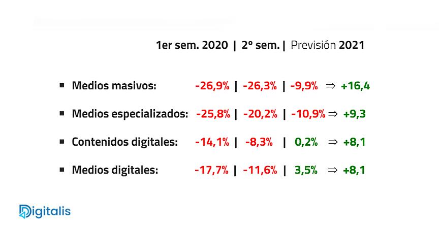 Tabla de inversión en medios durante 2020