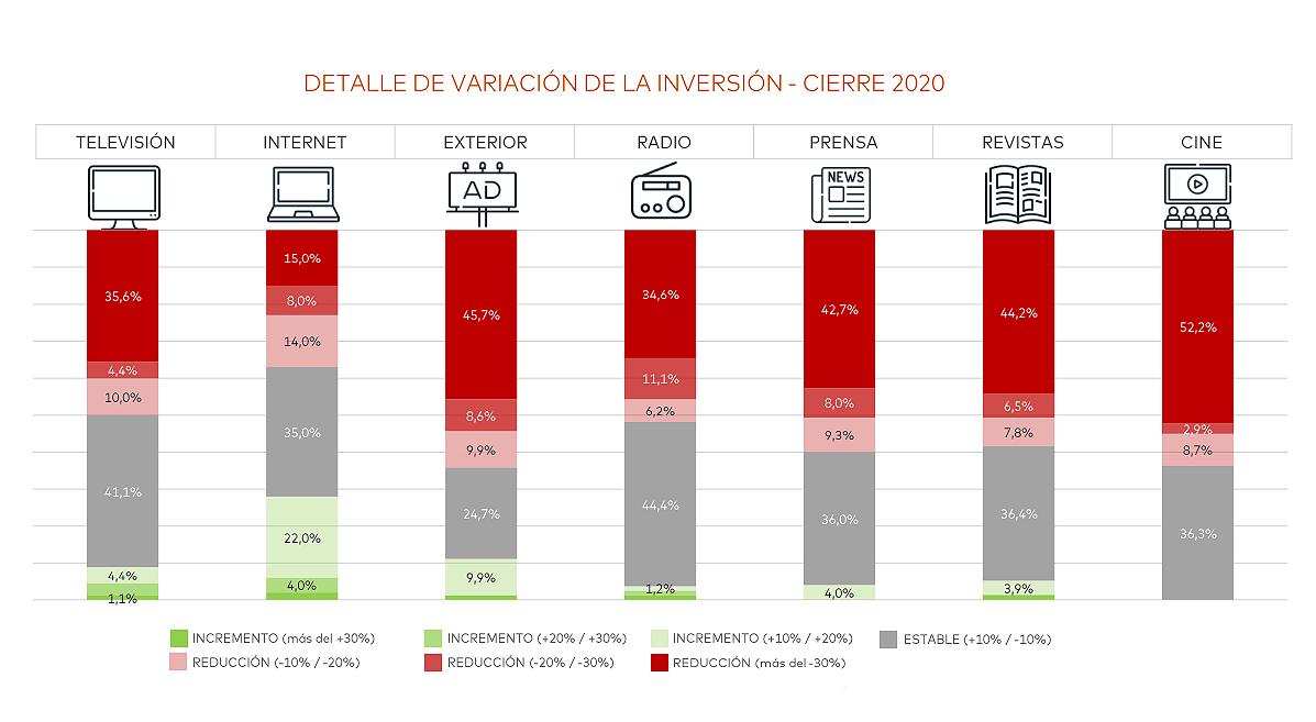Variación en la inversión publicitaria 2020