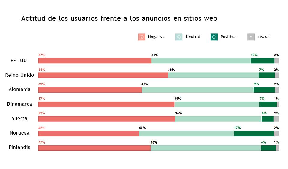 Actitud de los usuarios frente a los anuncios en webs
