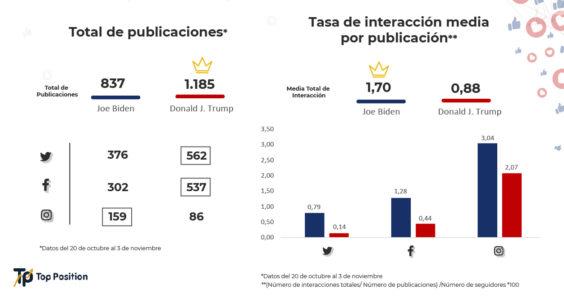 Total de publicaciones y tasa de interacción