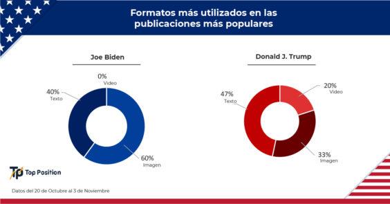 Formatos más utilizados por cada candidato