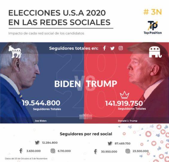 Trump vence a Biden en presencia en redes sociales
