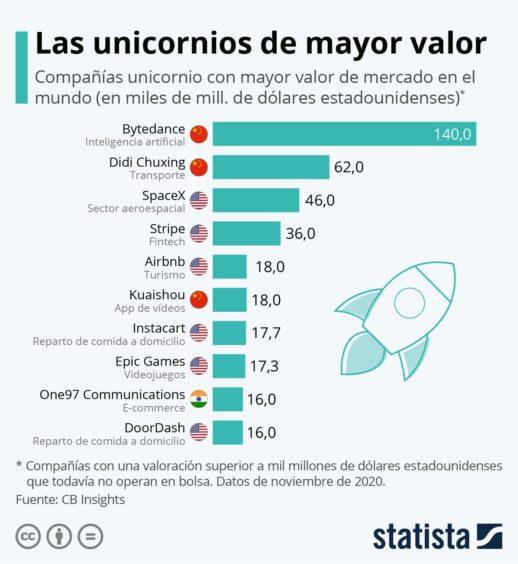 Los unicornios más valiosos del mundo