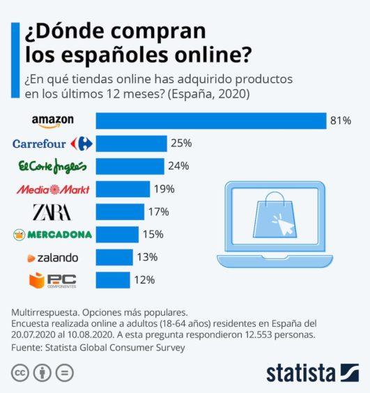 Encuesta de Statista sobre dónde compran online los españoles