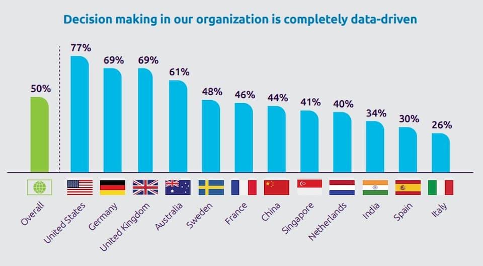 Empresas data driven por países