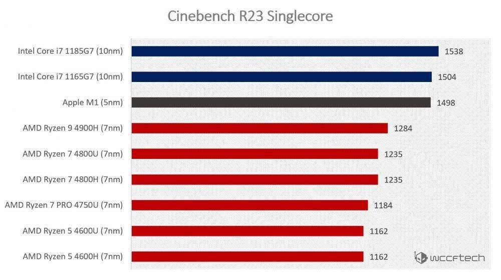 Chip M1 Singlecore