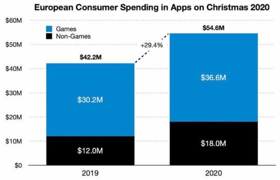 consumo europeo navidad
