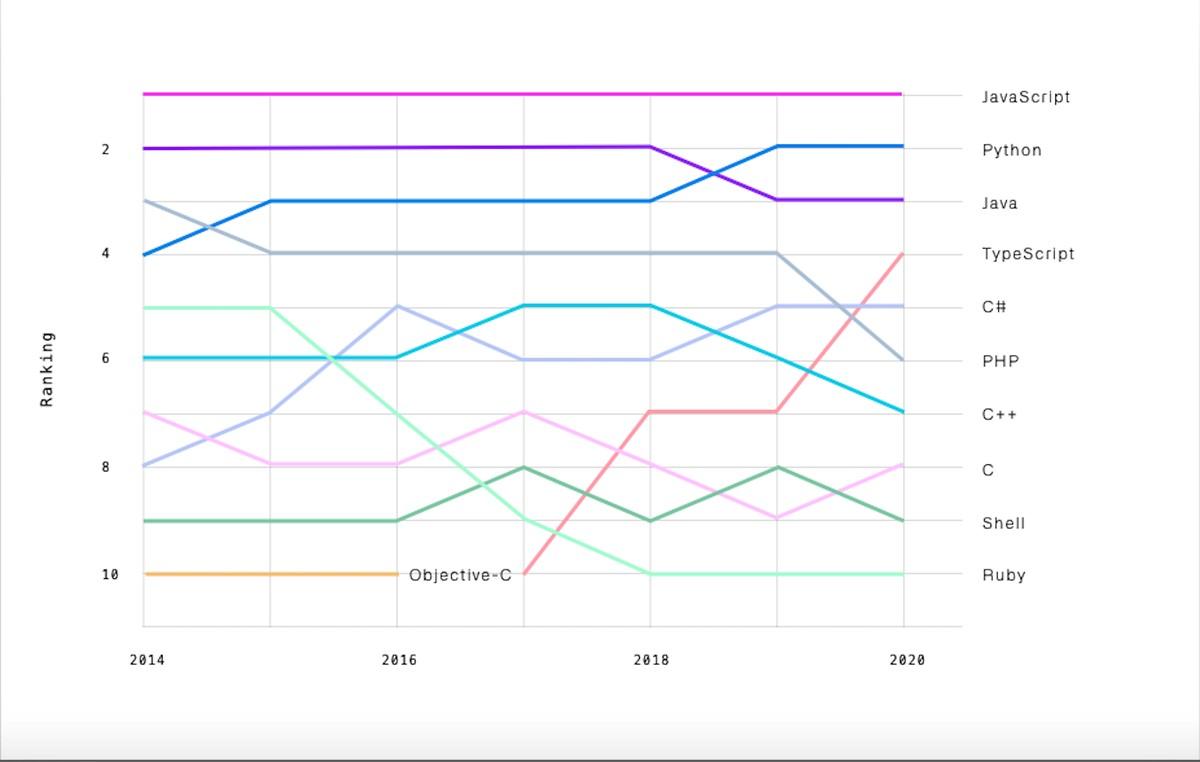 Gráfica de lenguajes más populares en Github