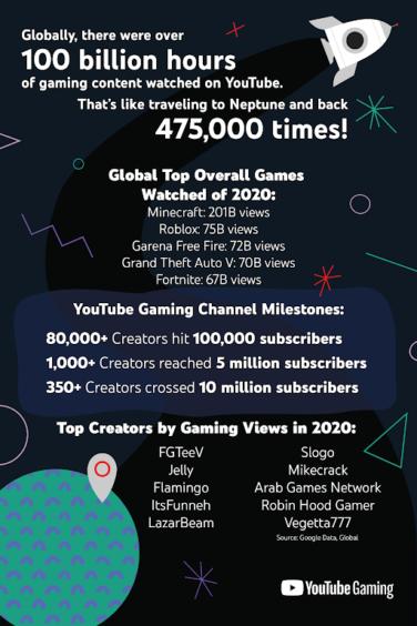 youtube-gaming-2020