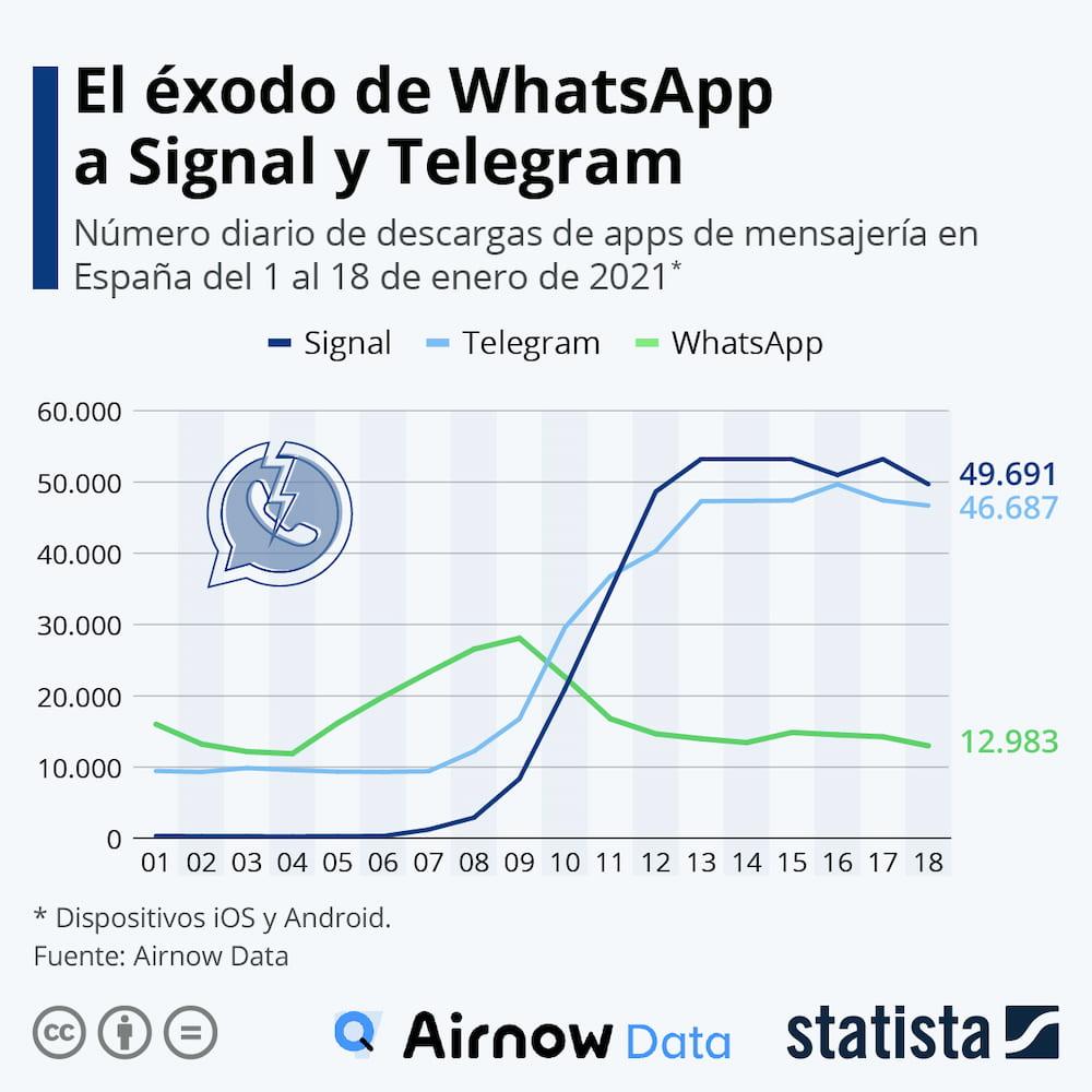 Descargas de Signal, Telegram y WhatsApp en los inicios de 2021 en España