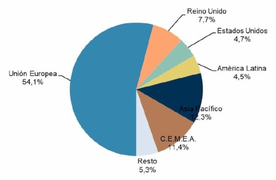 Distribución del volumen de negocio del comercio electrónico desde el exterior con España por áreas geográficas. Fuente: CNMC.