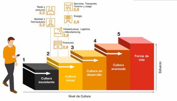 Nivel de cultura de ciberseguridad por sector. Fuente: PwC.
