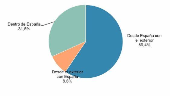 Volumen de negocio del comercio electrónico segmentado geográficamente. Fuente: CNMC.