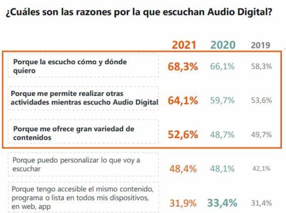 motivos para escuchar audio digital