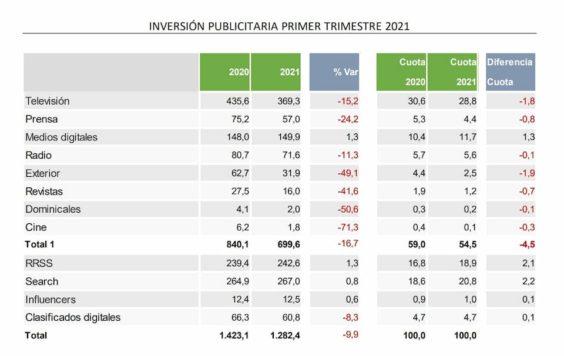 inversión publi