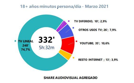 35 minutos al día en YouTube por cada español