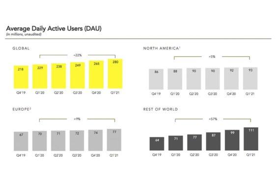 Snapchat alcanza los 280 millones de usuarios activos