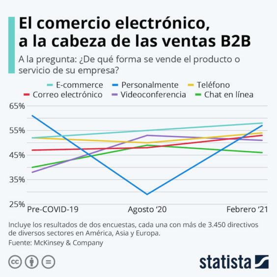 El comercio electrónico triunfa en la venta B2B