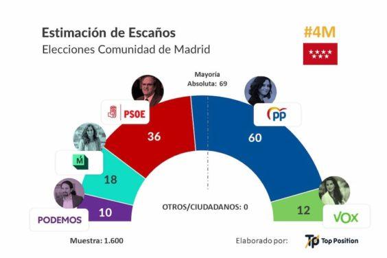 Encuesta Estudios Digitales Top Position