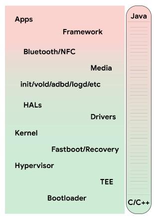 jerarquia lenguajes android