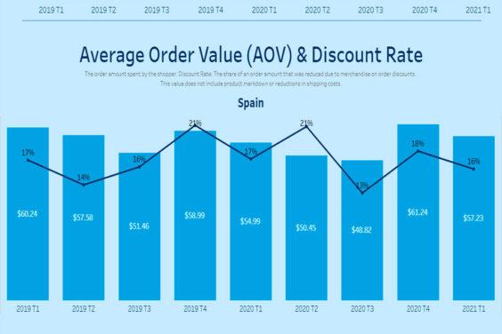 Estudio de Salesforce revela aumento de compras online en España