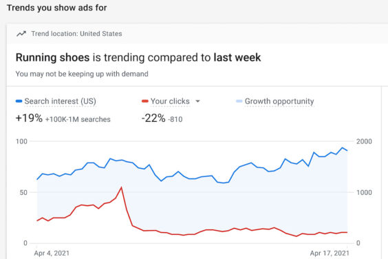 Google ads añade mejoras en base a los cambios pospandemia