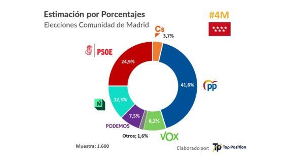 Porcentaje de voto encuesta Top Position