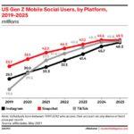 TikTok supera a Instagram y Snapchat