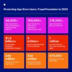 Apple prevención de fraudes 2020