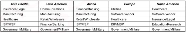 Gráfica sectores por continentes