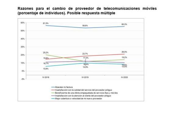El 85% de los usuarios de red móvil no cambiaron de compañía