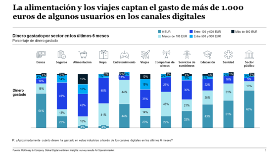 sectores gasto digital