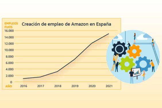 Creación de empleo de Amazon en España