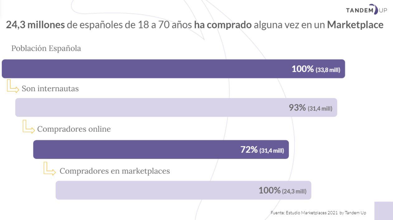 gráfico estudio marketplaces