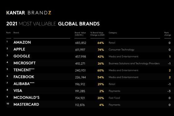 Top 10 estudio Kantarz Most Valuable brands 2021