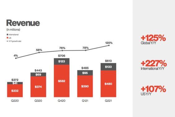 Crecimiento de ingresos de Pinterest