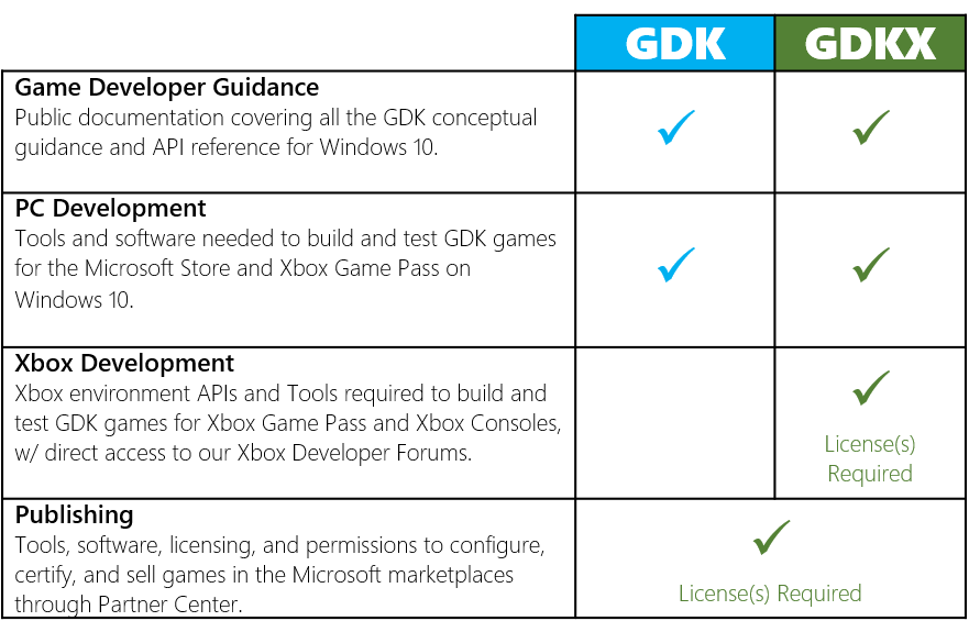 comparativa GDK y GDKX