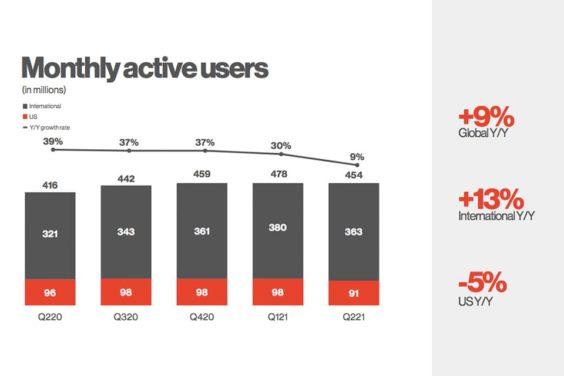 Usuarios activos por mes de Pinterest