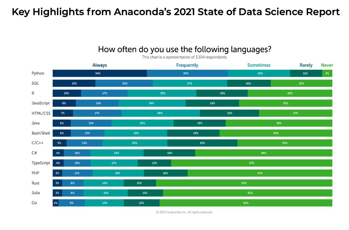 lenguajes más populares Anaconda