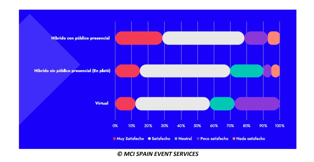 Formato de eventos híbrido, presencial o 100% virtual