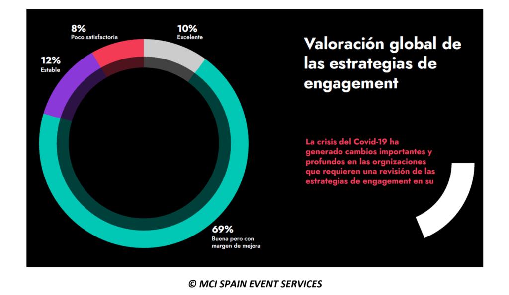 Las empresas que realizaron eventos virtuales desde la pandemia aumentaron su audiencia en un 50%