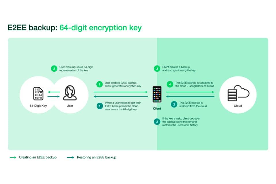 WhatsApp permitirá a los usuarios encriptar las copias de seguridad de sus chats