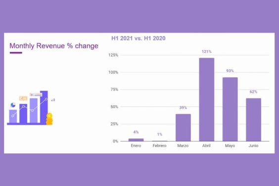 Aumento de los ingresos por publicidad programática