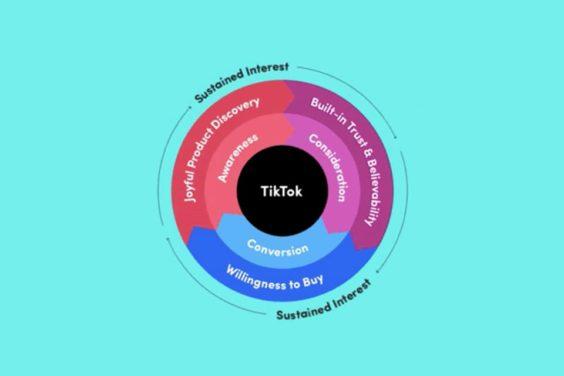 El Community Commerce de TikTok