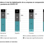 Impacto digitalización