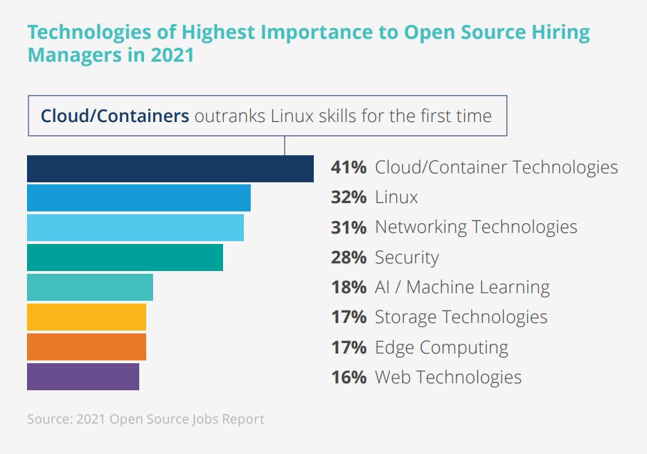 Tecnologías Open Source