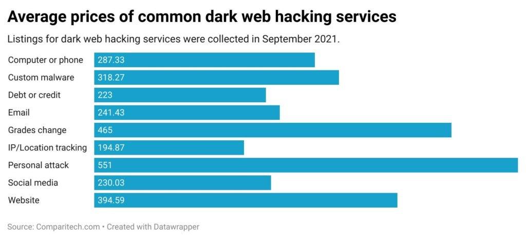 Precio estimado hackers
